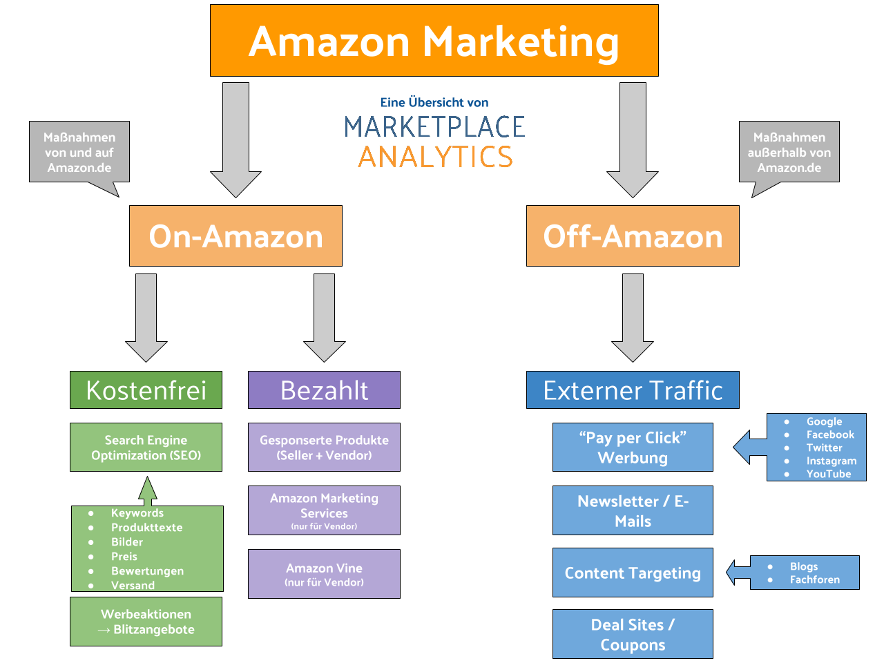 marketing plan for amazon com Swot analysis objectives/goals/strategy market penetration company overview what is amazoncom amazon is an international online shopping website that offers products worldwide ranging from books, musics and movies to furniture, beauty products, clothing and food.