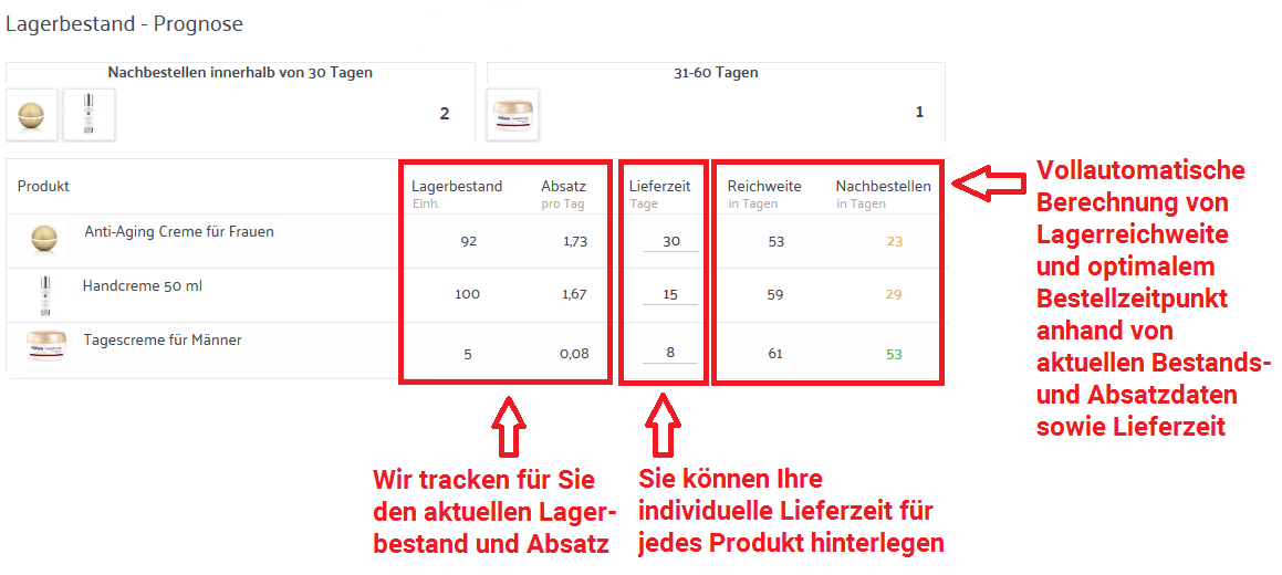 Amazon Inventory Management Software - Nie mehr Out of Stock gehen