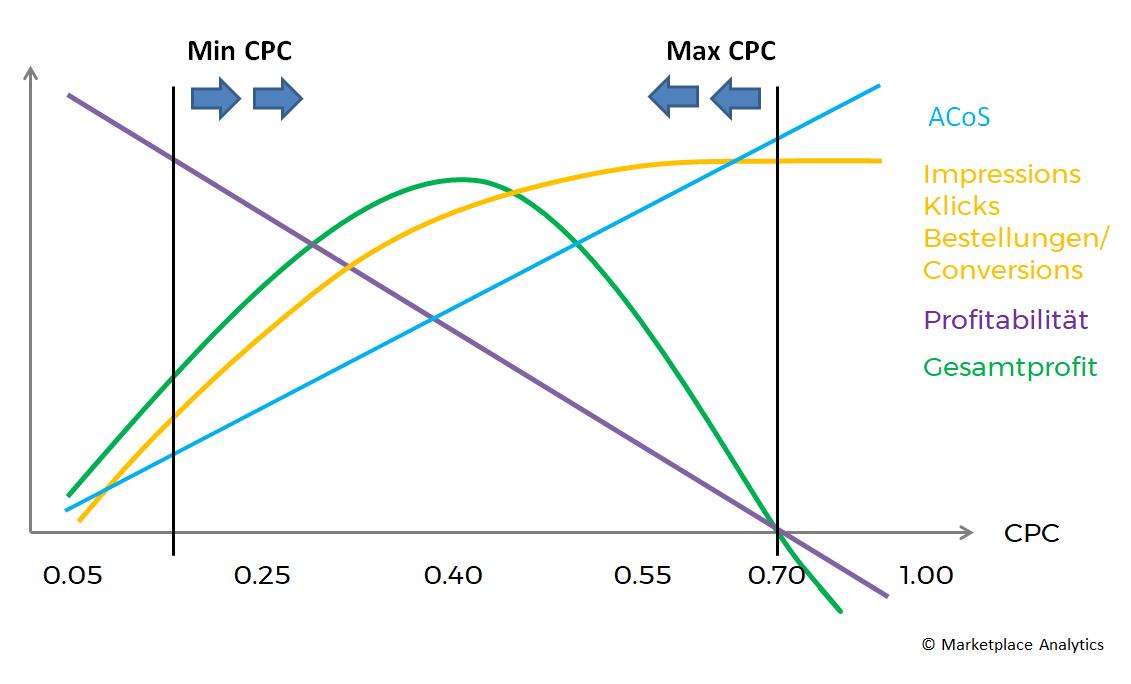 CPC Bietstrategie hoch starten vs niedrig starten