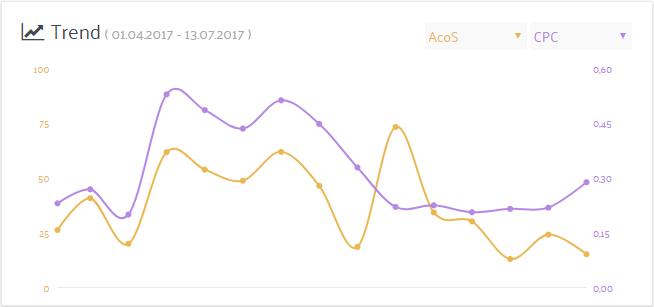 Grafische Auswertung von CPC und Zielkennzahlen mit dem PPC Manager