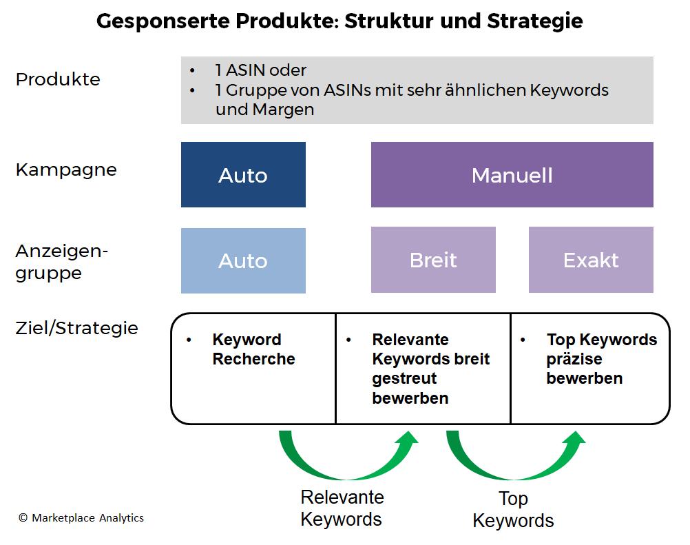 Struktur und Strategie für Amazon Gesponserte Produkte Kampagnen